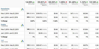 Chart showing stats from both SEO and PPC, January to May, thumbnail