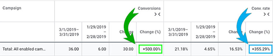 chart showing increase in conversions