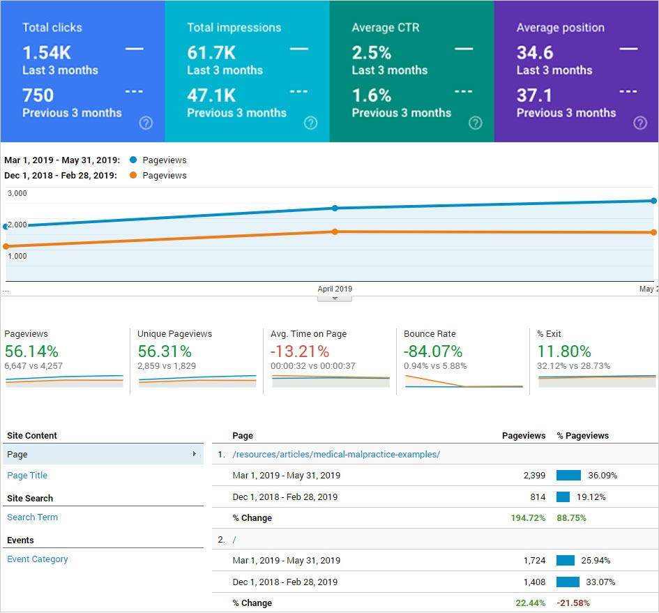 Composite of Google Search Console and Analytics data