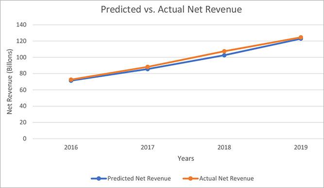 chart of predicted vs actual revenue
