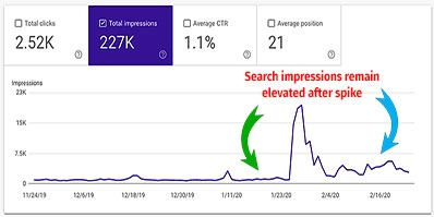 Graphic showing a traffic spike