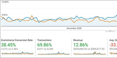 Year-over-Year comparison of Analytics thumbnail