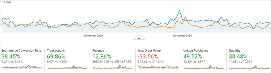Year-over-Year comparison of Analytics
