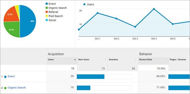 Google Analytics statistics chart