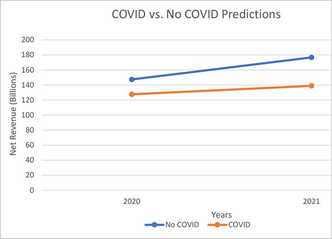 chart of covid vs no covid predictions